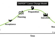 DAPPER - Stages Of Career Change Model - Chart