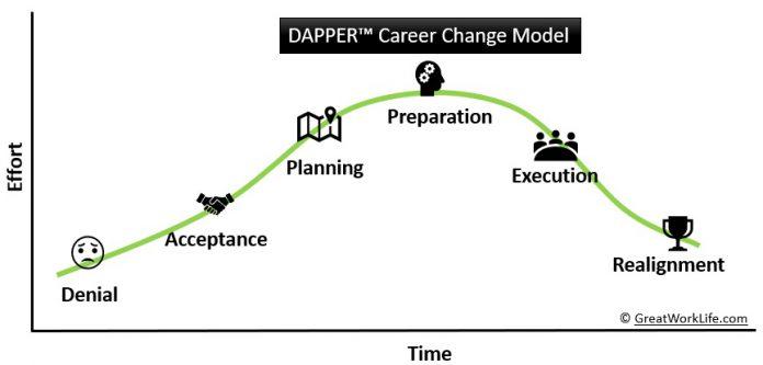 DAPPER - Stages Of Career Change Model - Chart