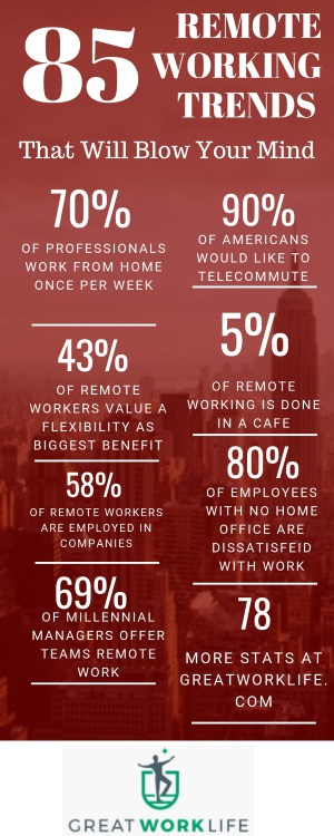 85 Powerful Statistics & Trends in Remote Working / Telecommuting Infographic