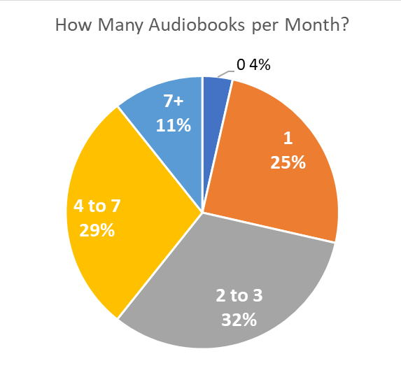 Pie Chart - Survey Question: How Many Audiobooks Do You Listen To Per Month?