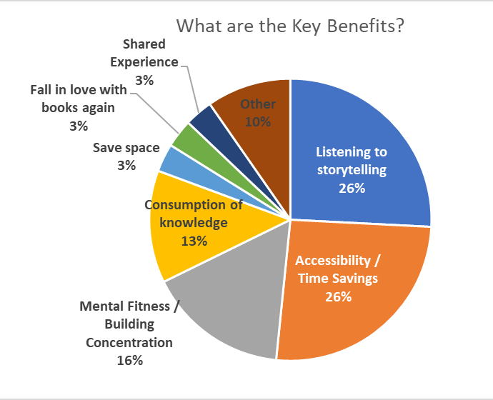 Pie Chart - Survey Question: What are the Benefits of Audiobooks?