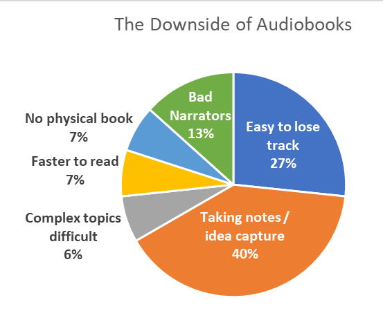 Pie Chart - Survey Question: What is the Downside to Audiobooks?