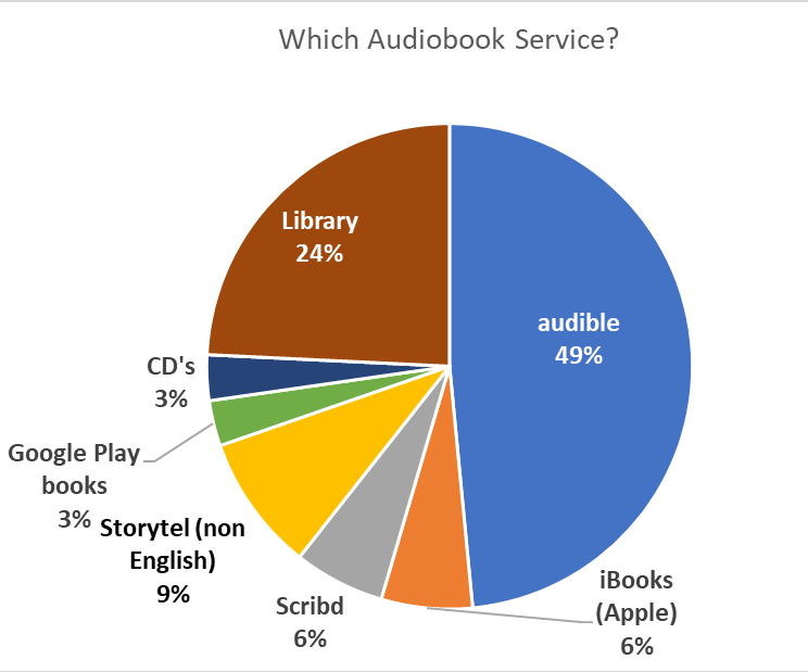 Pie Chart - Survey Question: What is the Best Audiobook Service?