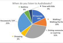 Pie Chart - Survey Question: When Do You Listen To Audiobooks?