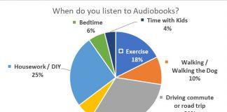Pie Chart - Survey Question: When Do You Listen To Audiobooks?